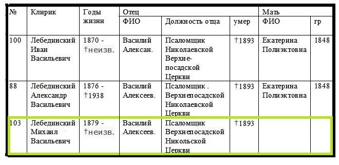 Лебединский Михаил Васильевич — отчим моего отца