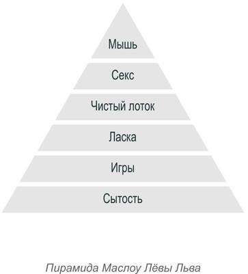 Пирамида секса