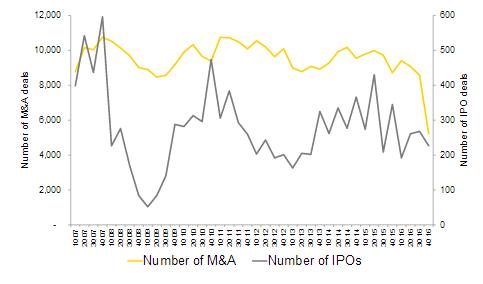 В соответствии с обозначенными выше тенденциями расположились и сделки слияния/поглощения