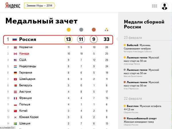 Россия - чемпионка окончательно