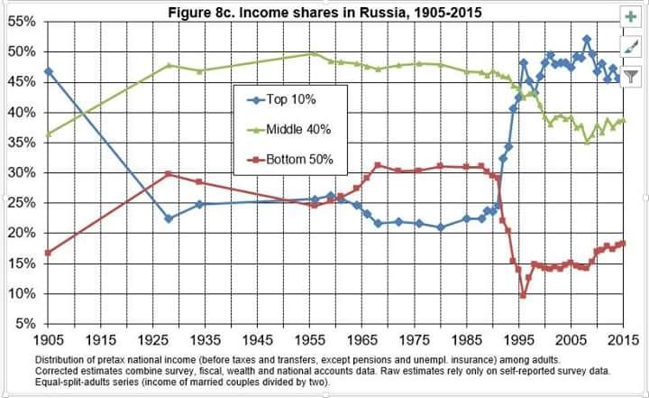 График распределения доходов в России 1905 - 2015 гг.
