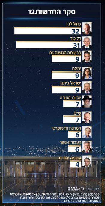 Израиль: данные последних предвыборных опросов. 13.09.2019