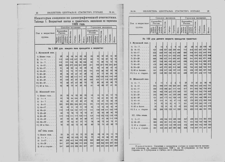 Грамотность 1920.jpg