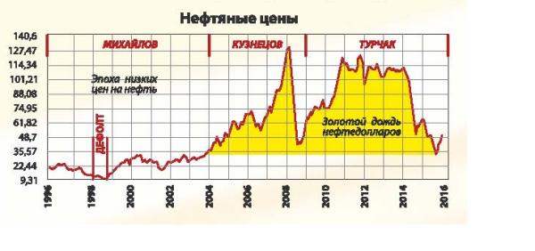 нефтяные цены.png