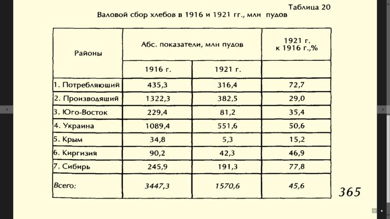 Валовый урожай 1916-1921.png