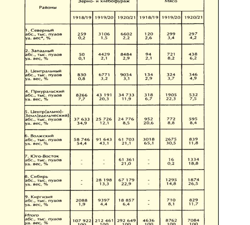 Продзаготовка 1919-1921.png