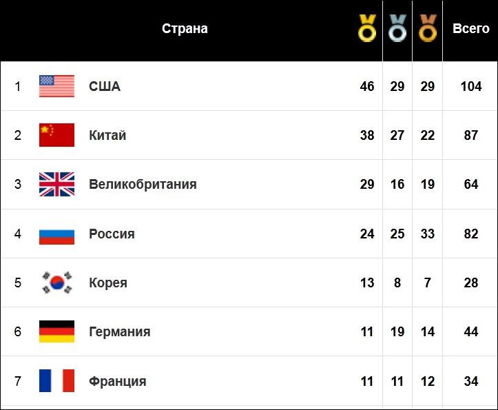 итоговая таблица медального зачета олимпиады 2012 в Лондоне