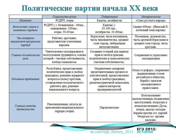 politicheskie_partii_nachala_20_veka