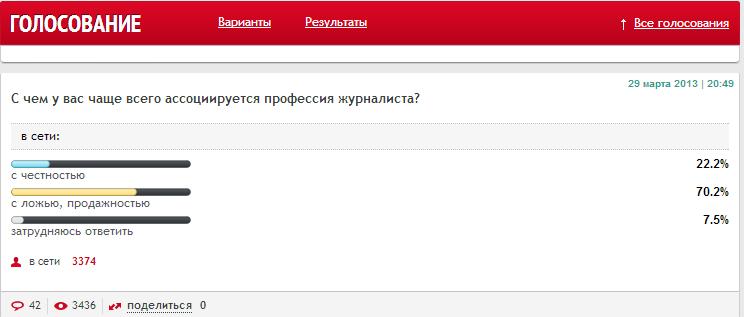 Радио ЭХО Москвы    Голосования   С чем у вас чаще всего ассоциируется профессия журналиста