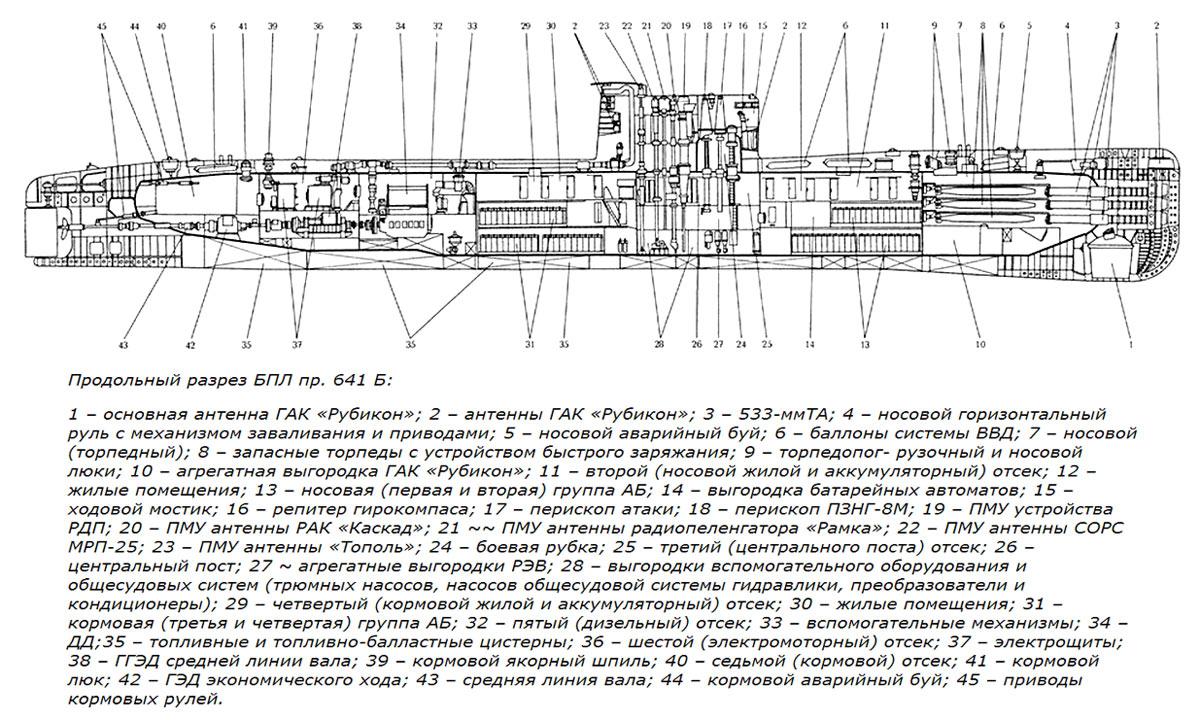 обязанности трюмного на подводной лодке