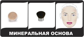 Схема нанесения макияжа минеральной косметики.