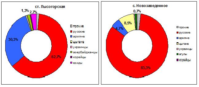 лысо-нозав