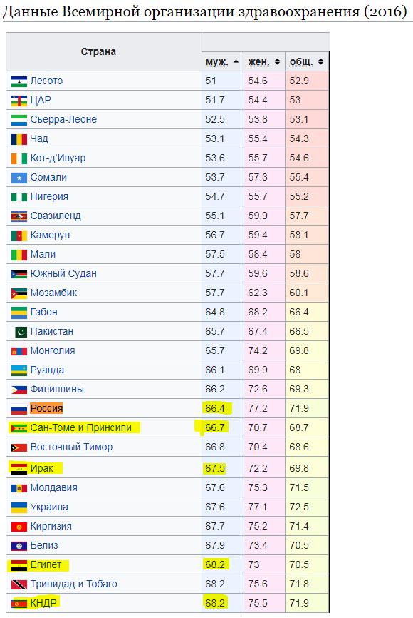 У нас не Зимбабве! Или в чем Россия уступает Африке?