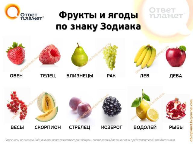 Фрукты и ягоды по знаку Зодиака