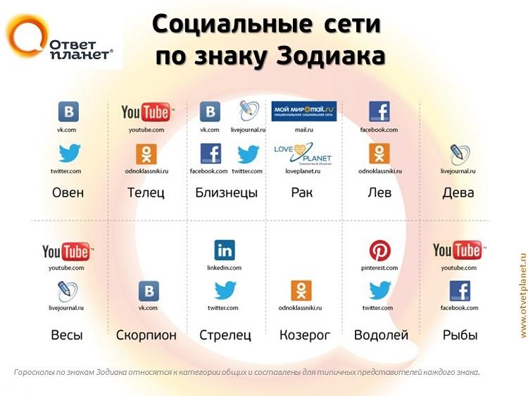 Социальные сети по знаку Зодиака