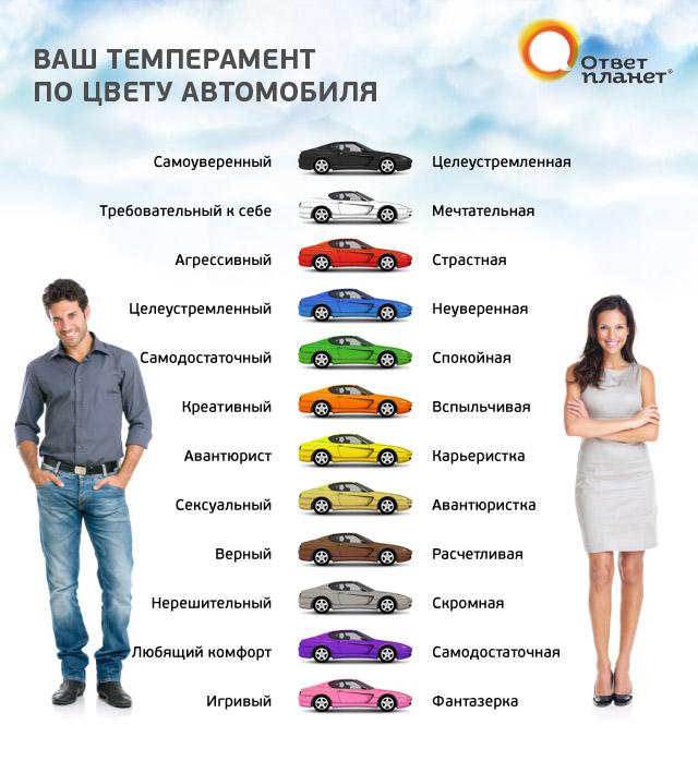 Ваш темперамент по цвету автомобиля