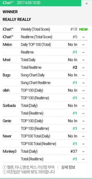 Winner Dominating No On  Music Charts  Itunes Chart Of