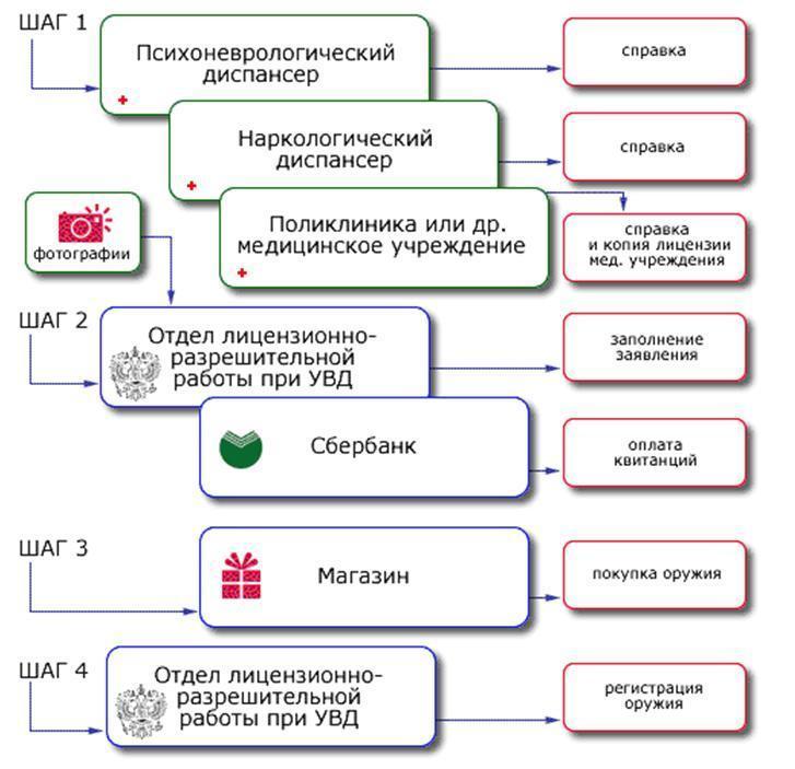 Этапы получения лицензии
