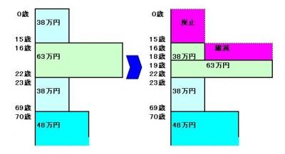 huyoukaisei22