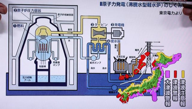 Схема работы атомного реактора