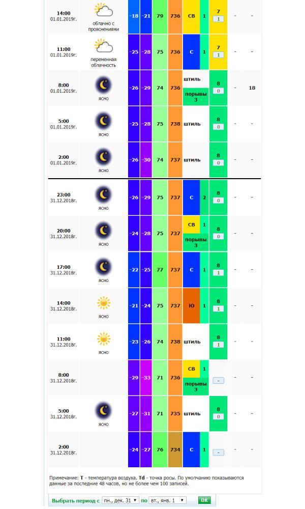 погода в Магнитогорске 31 дек- 1 января