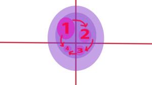 иерархические квадранты значимости
