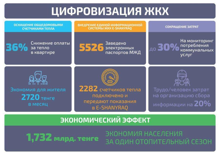 цифровизация в казахсташке2019