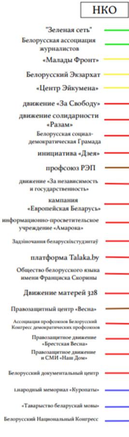 нко Беларусь
