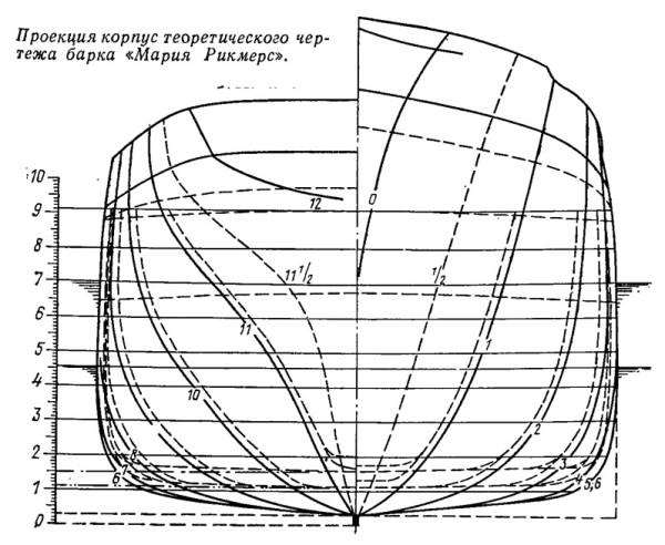 proekciya_korpus_teoreticheskogo_chertezha_barka_mariya_rikmers