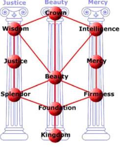 три колонны2