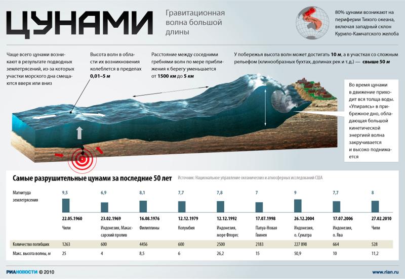 Самая большая волна, или 13 интересных фактов о цунами
