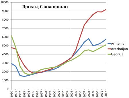 450px-Transcaucasia_GDP_PPP_in_constant_prices_per_capita