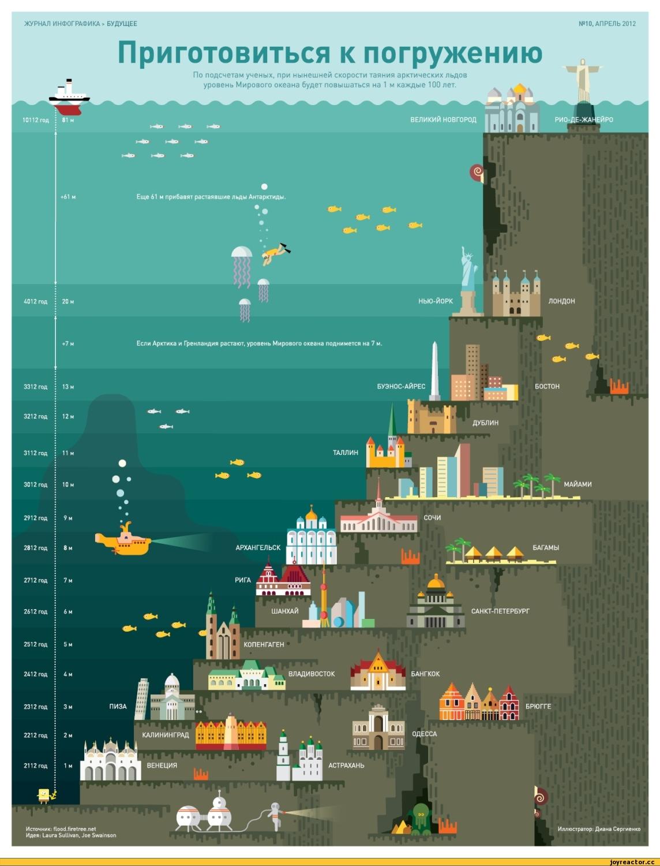 инфографика-интересное-океан-глобальное-потепление-140321