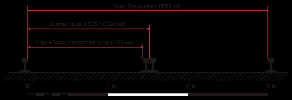 1000px-RU_Breitspurbahn_Compare.svg