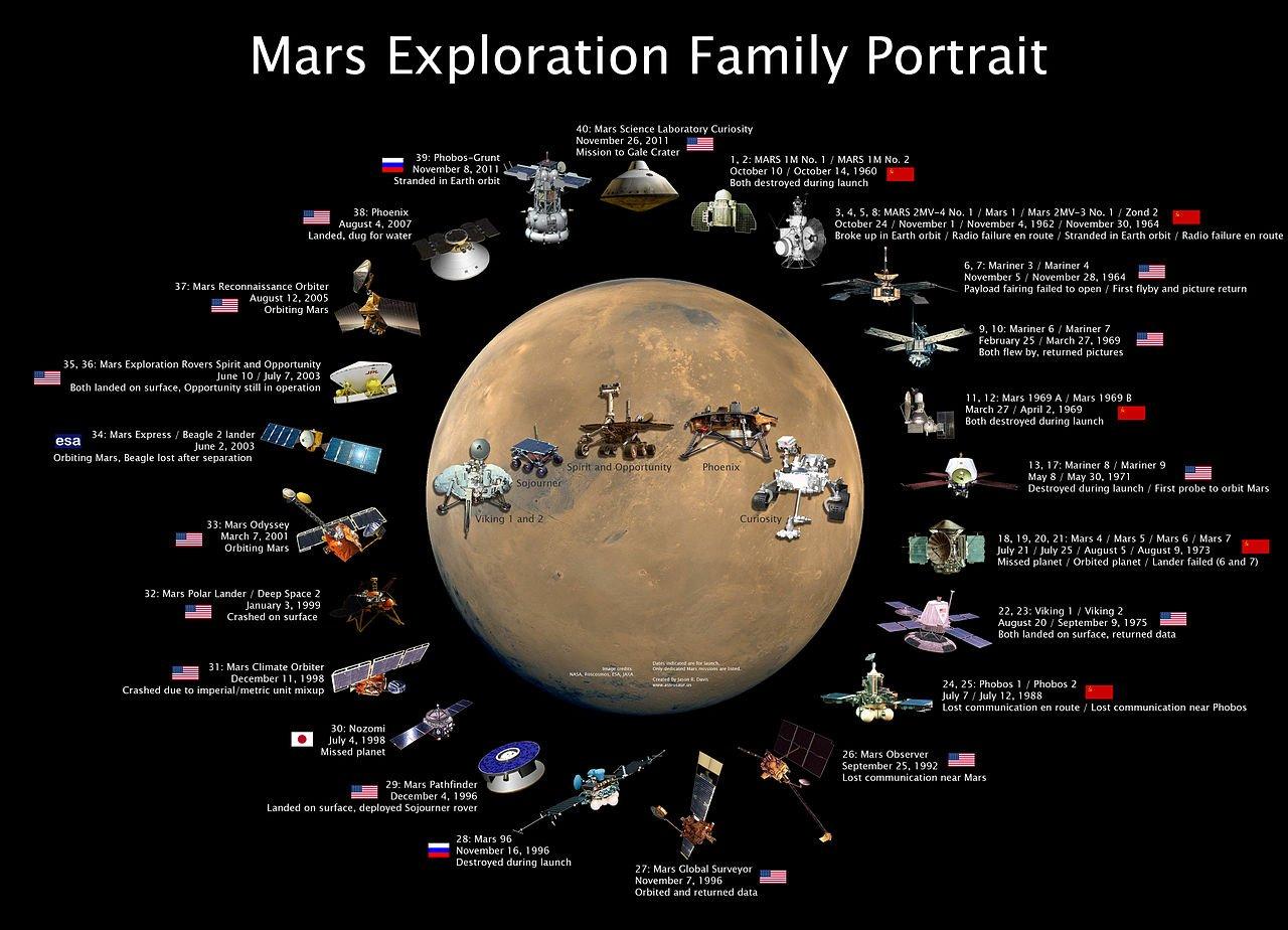 Mars-exploration-family-portrait