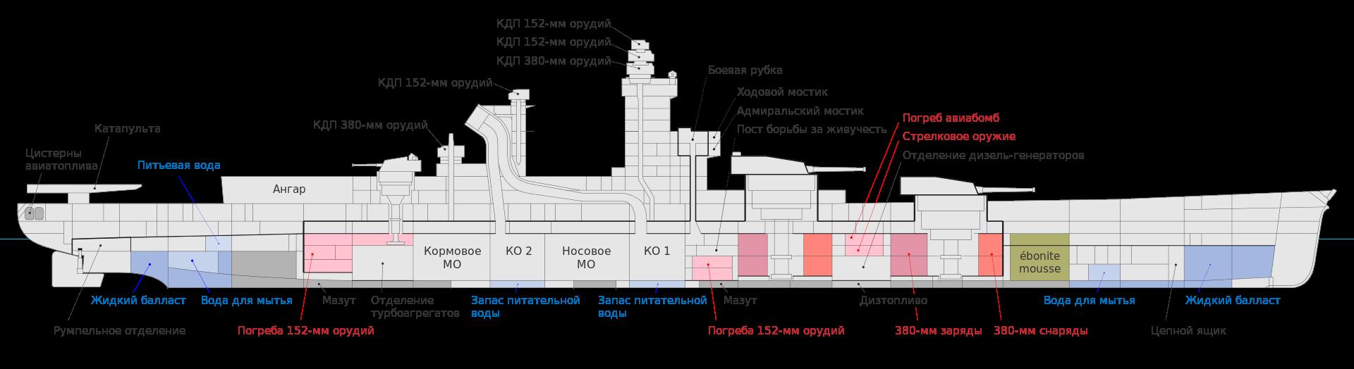 Richelieu_class_battleships_inboard_profile.svg