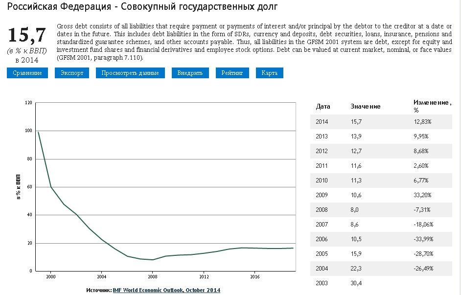 StateDebt_Of_Russia_dyn