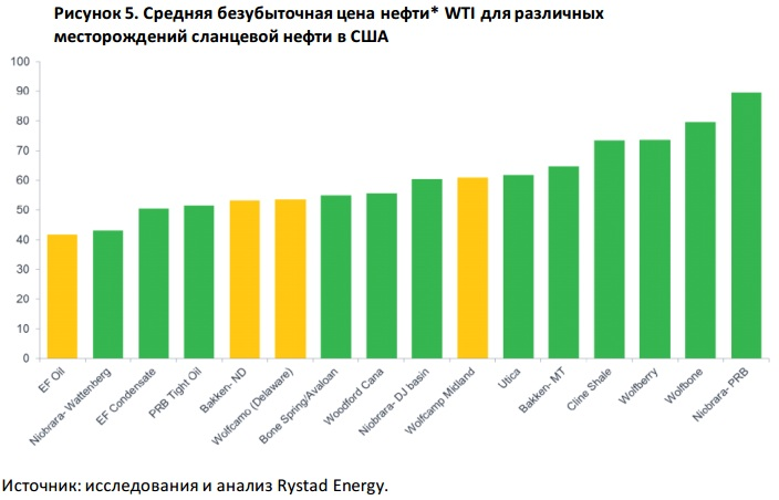 shale_oil_cost_price