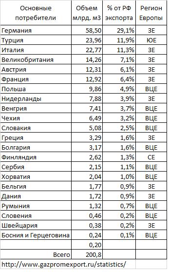 Потребители российского газа на 2018 год