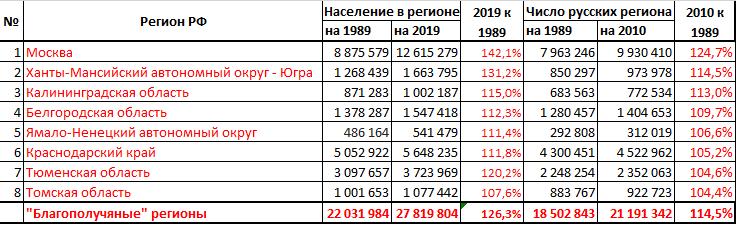 Позитивные регионы для русских