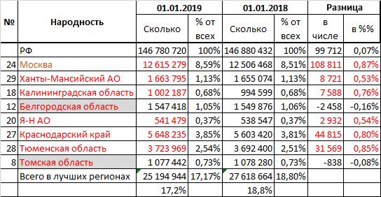 Изменение позитивных для русских регионов за год