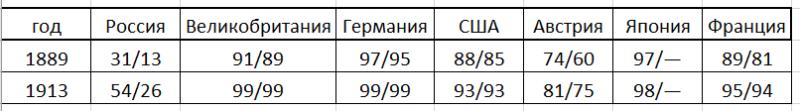Процент грамотного населения (мужчины/женщины).