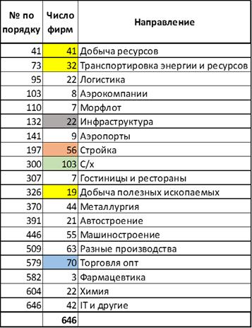 Число организаций по подгруппам в ССО