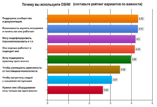 OHSurvey2012_Q6-1