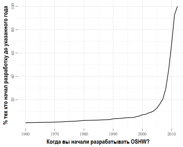 OHSurvey2012_Q9_graph1