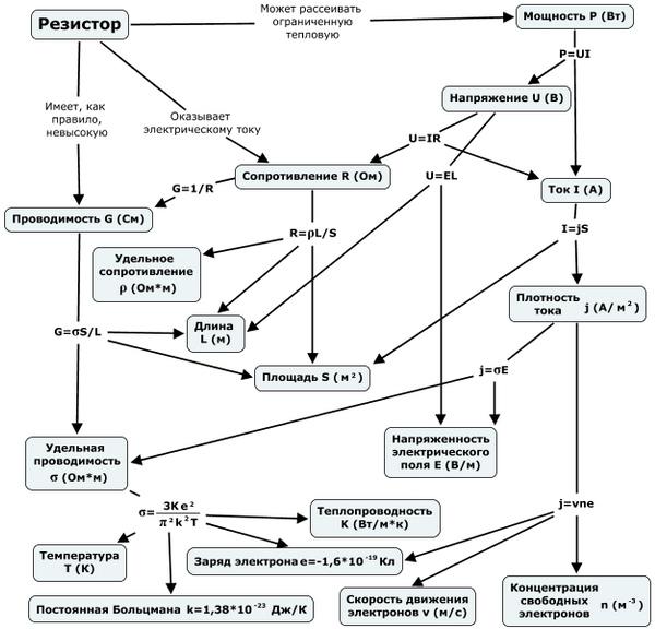 Формулы, описывающие резистор