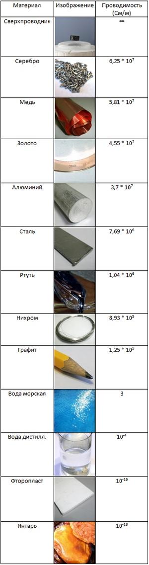 Электрическая проводимость (электропроводность) различных материалов (таблица)