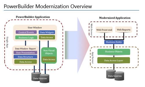ModernizeNow PB Migration
