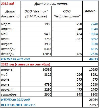 Таблица дизтопливо 2011-2012 джип Кабак