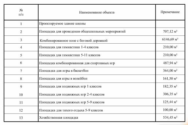 Таблица объектов